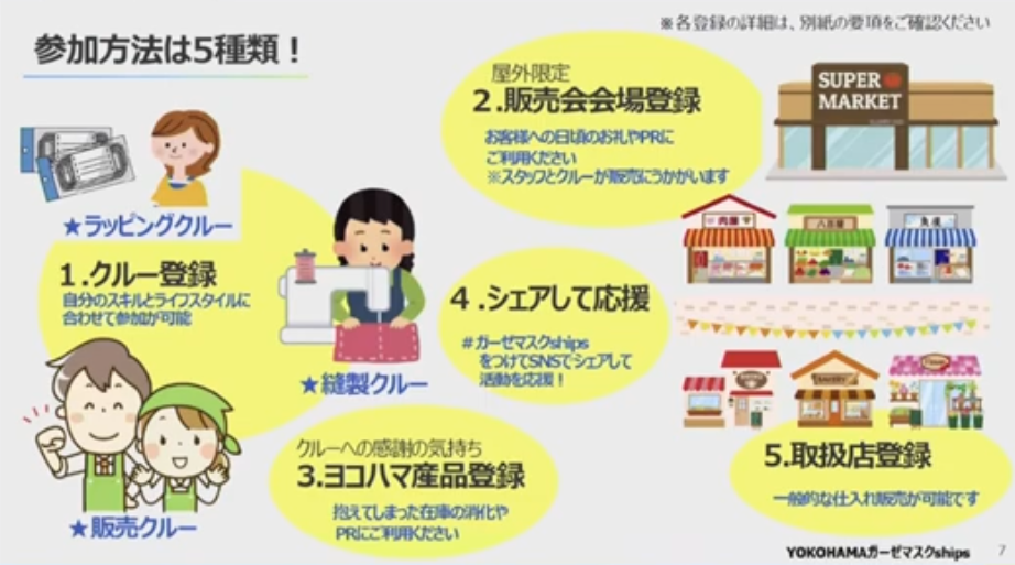 プロジェクト参加方法の説明
